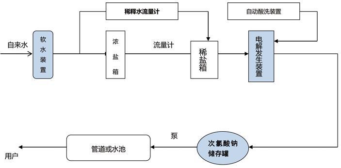 次氯酸钠发生器工艺流程图